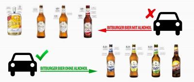 bitburger-biermarken-alkoholgehalt-infografik