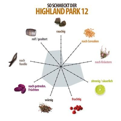 highland-park-whisky-geschmacksdiagramm