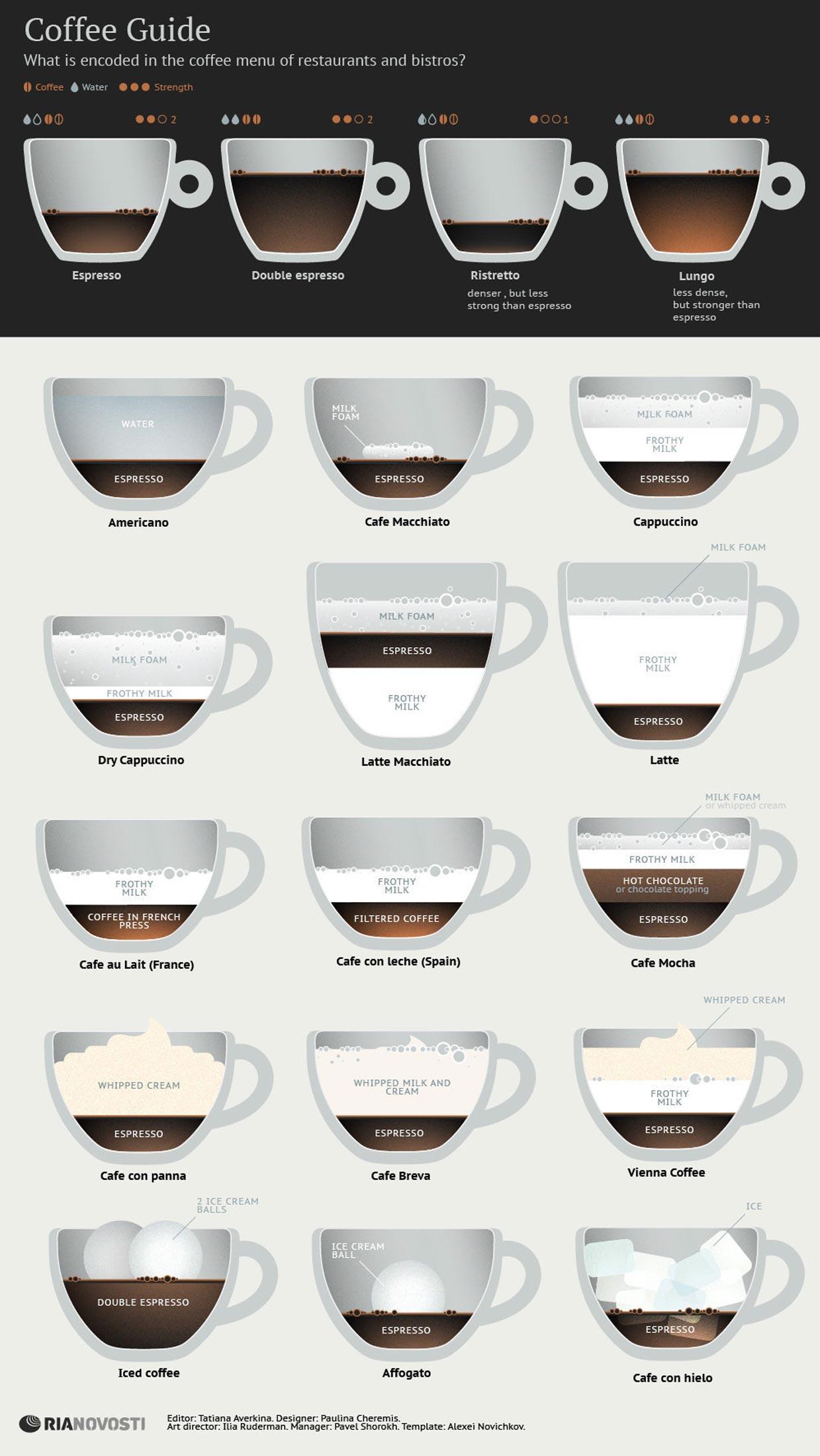 cocktail gl ser vergleich und bersicht verschiedener kaffee arten mit infografik. Black Bedroom Furniture Sets. Home Design Ideas